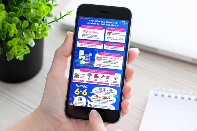 Ảnh hưởng của dịch bệnh kèm sự tăng trưởng mạnh mẽ của thương mại điện tử đã dần hình thành các xu hướng mua sắm trực tuyến mới. Ảnh: Lazada Việt Nam.