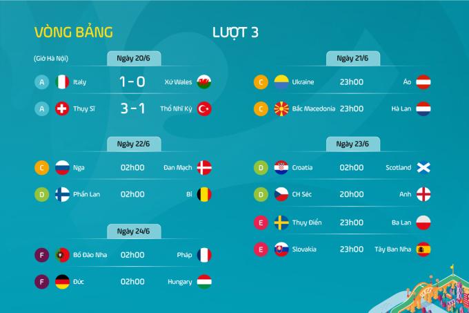 Lịch thi đấu và kết quả lượt trận 3 vòng bảng Euro 2020.