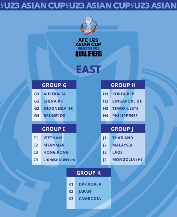 Kết quả bốc thăm chia bảng vòng loại U23 châu Á 2022.